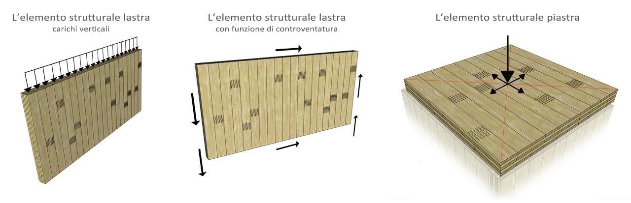 X-Lam_Funzione-di-Piastra-e-Lastra_01